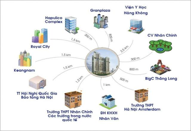 Kết nối dự án chung cư DLC Complex